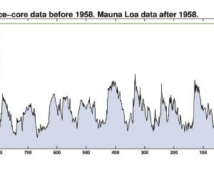 Graph showing CO2 levels as measured from ice core data.