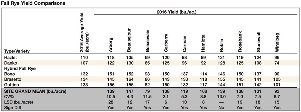 fall rye yield comparisons