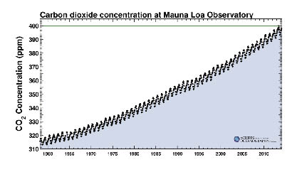 Keeling curve graph showing rising CO2 levels.