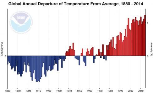 historical map representation of global temperatures