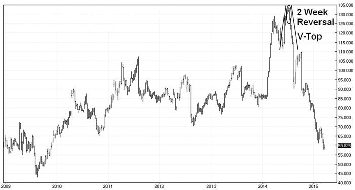 hog prices chart