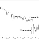 Oat December 2015: Chart as of June 23, 2015