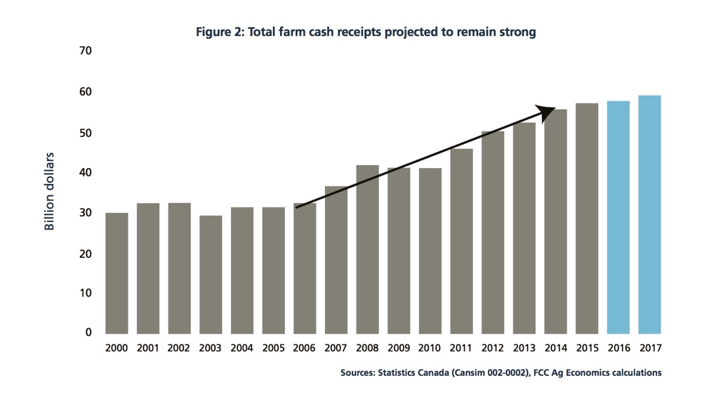 Total farm cash receipts projected to remain strong.