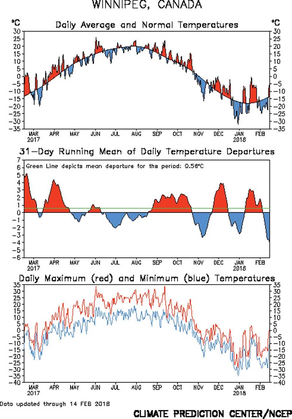 This graphic shows the temperature time series over the last year for Winnipeg. The top graph shows average daily temperatures over the last year, with above-average temperatures in red and below average in blue. The middle graph shows the same data using a 31-day running mean, which smooths out short-term fluctuations in temperature. The final graph shows the raw day-to-day maximum and minimum temperatures.