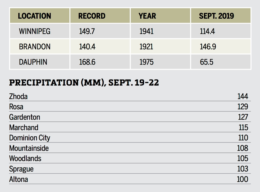 By the numbers, the amounts of rainfall that fell in parts of Manitoba between Sept. 19-22 and a historical reference of several precipitation records that were broken.