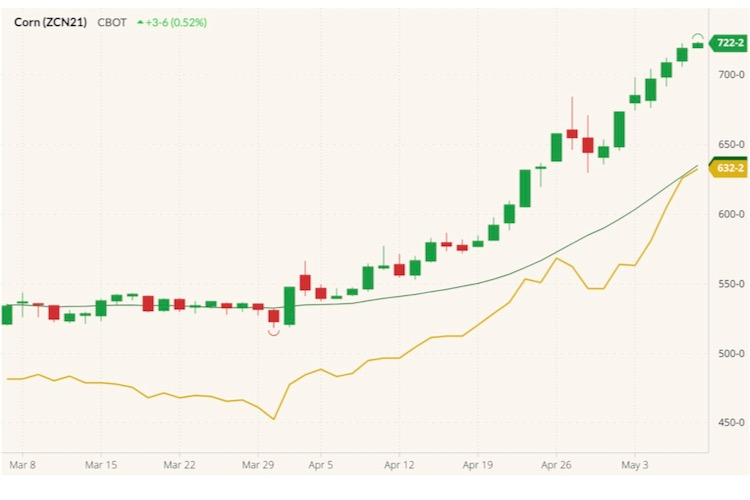 CBOT July 2021 corn (candlesticks) with 20-day moving average (dark green line) and December 2021 corn (yellow line). (Barchart)